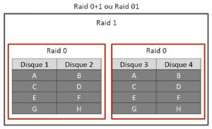 récupération données raid 01