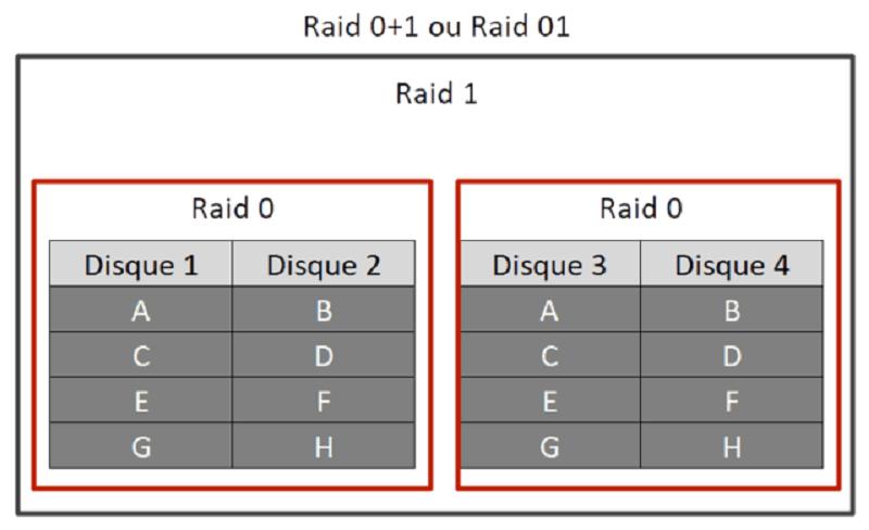 Récupérer de données raid 01